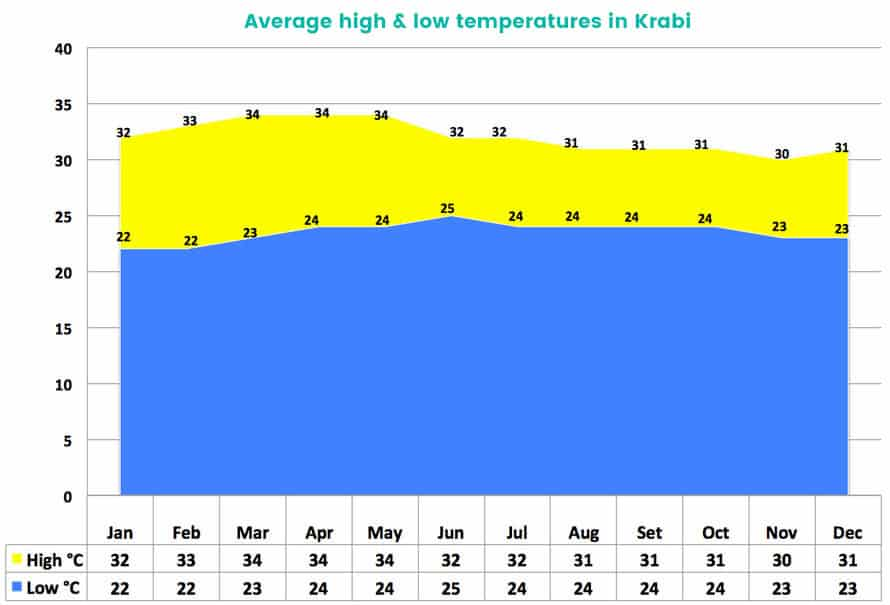 krabi weather average